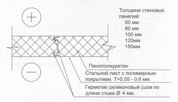 Герметик для панелей